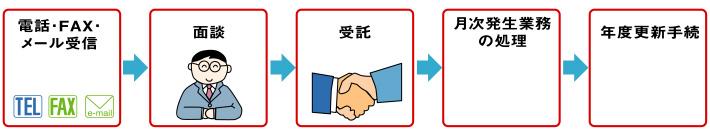 電話・FAX・メール受信→面談→受託→月次発生業務の処理・報告→年度更新手続